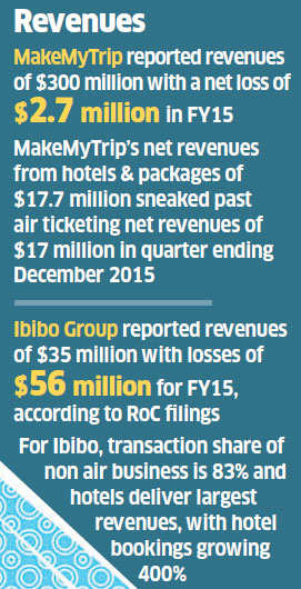 Moving beyond low-margin plane tickets, online travel firms seeking to dominate hotel bookings