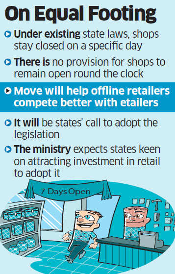 Labour ministry may send bill allowing shops to stay open on all days to Cabinet next week