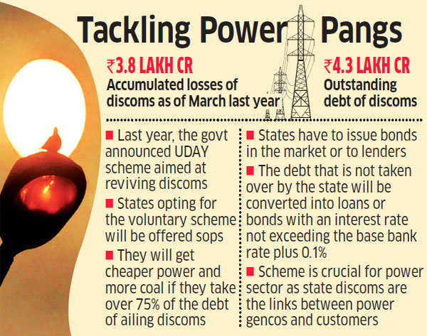 Uttar Pradesh to issue bonds worth Rs 3,677 crore to aid ailing state discoms