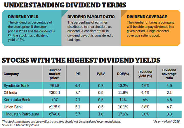 Companies rushing to pay high dividends should you buy for High div stocks