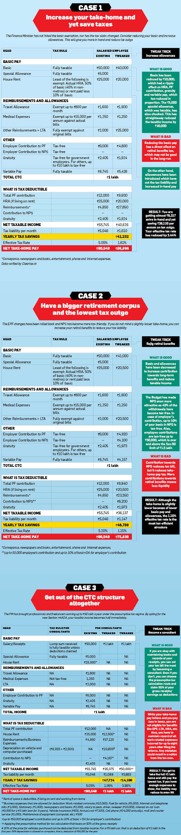 How to restructure your salary to pay less tax in FY 2016-17