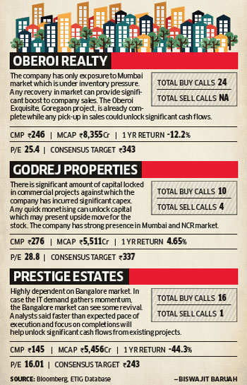 Real Estate Bill to boost FDI, bring in more transparency