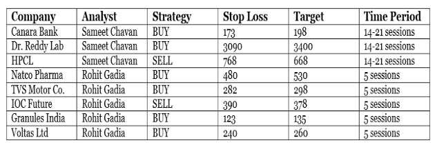 Market continues rally: Eight trading strategies for the next 5-21 sessions