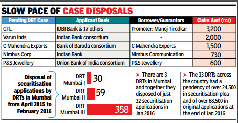 Forget grounding defaulters, DRTs ill-equipped for recovery