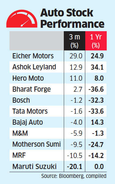 End of Uttarakhand sops to auto manufacturers with plants in the state may hit Hero, Bajaj badly
