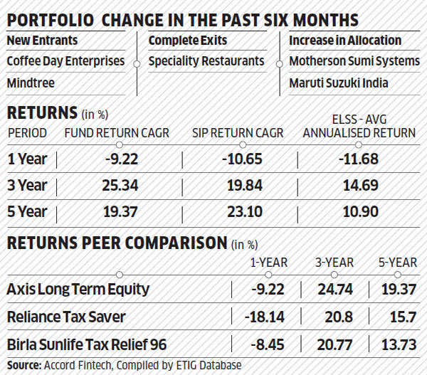 Axis Long Term Equity Fund: Betting on quality and growth pays off