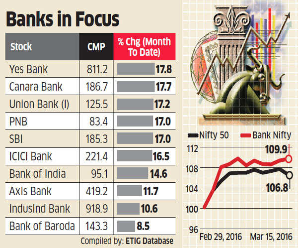 Ahead of RBI's policy meet, time to go long on banks, short Nifty