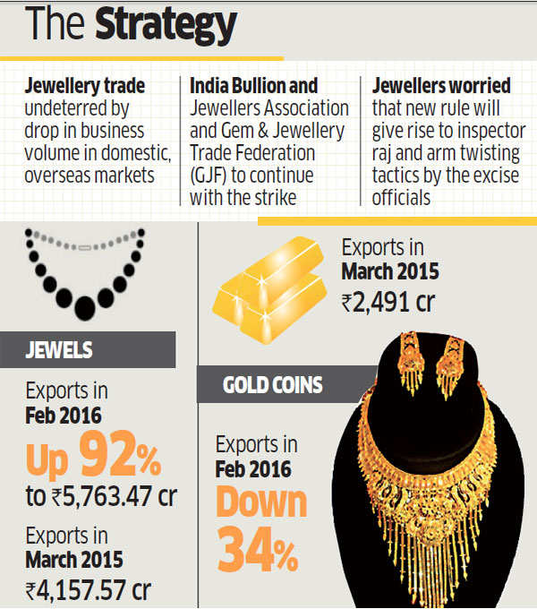 Strike called by jewellery traders set to halve gold exports this month