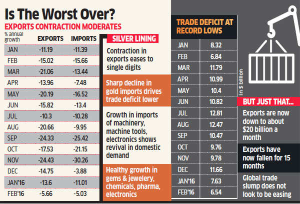 Exports drop for 15th straight month; trade deficit narrows