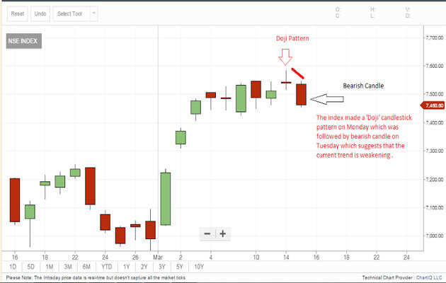 Tech view: Nifty50 made a bearish candlestick pattern; shock ahead?