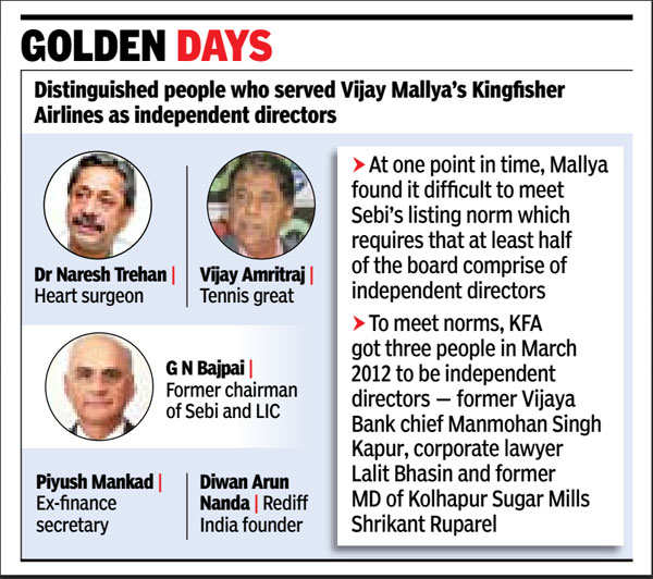Who's who of India served on Kingfisher Airlines' board