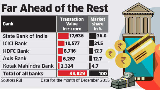 State Bank of India claims top slot in mobile banking