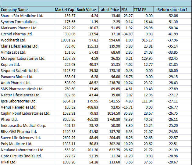 Top pharma stocks have plunged up to 50%; time to buy on dips?