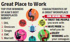 Respect key element in employee retention: Survey