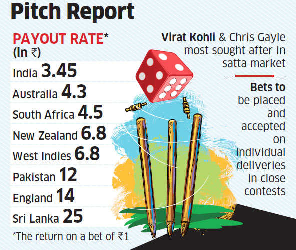 India scores big on cricket betting charts