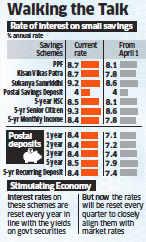 Interest rates on Public Provident Fund, Kisan Vikas Patra slashed