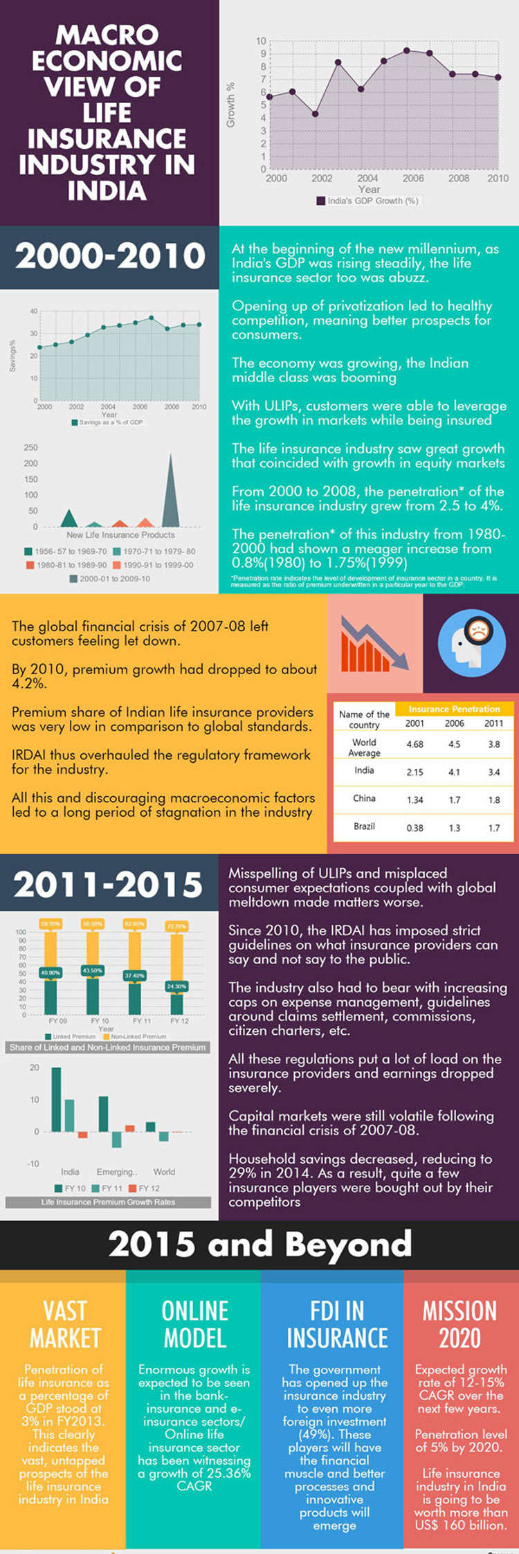 Macro-economic view of life insurance industry in India [Infographic]