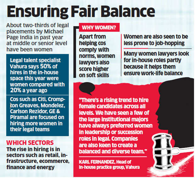 Demand for women lawyers in Indian corporates increases by 30%