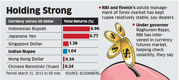 Rupee becomes one of the best performing Asian currencies in FY16