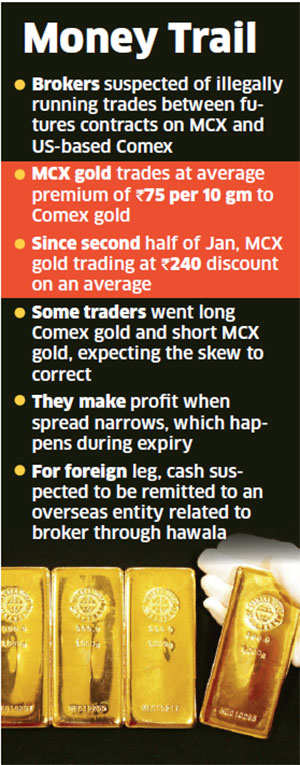 Black money: Suspicious hawala cash transfers in gold trades prompts Sebi to raid brokers