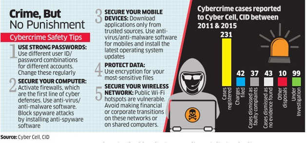 Not one cybercrime conviction in Bengaluru in the past 15 years