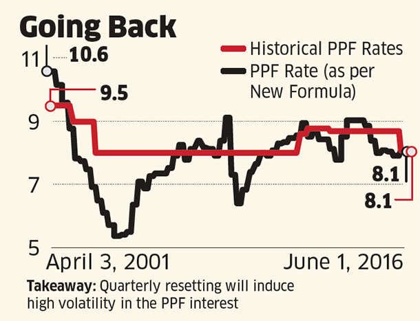 G-Sec linked PPF rate would have fallen to 5.4% in 2004