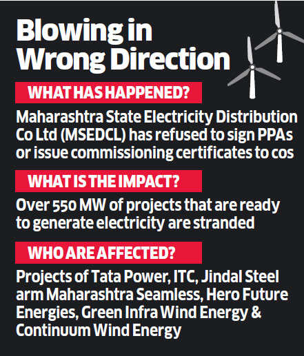 Rs 4,000-crore investments in wind energy on brink of becoming NPAs
