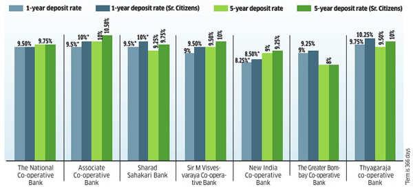 Post Rate Cut Is A Co Op Bank Deposit Good Bet