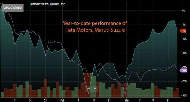 War of the titans: Tata Motors gunning for lost crown as Maruti gives up the gains