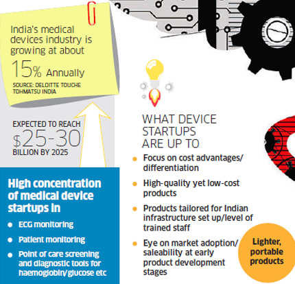 India's medical devices startups grabbing the world's attention with advanced and affordable technologies