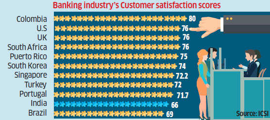 Foreign banks fare better in customer satisfaction: ICSI study