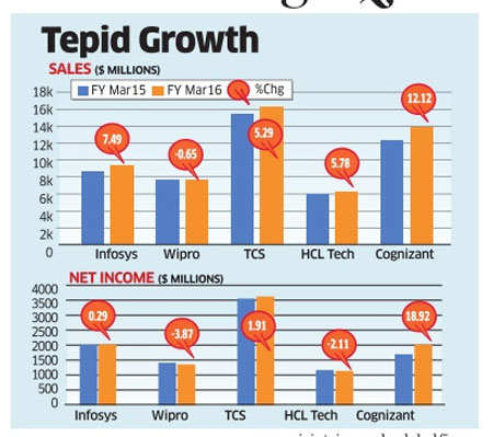 IT companies including TCS, Infosys, Wipro bracing for slowest topline expansion on annual basis