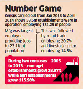 Employment in Indian enterprises grows 38%, number of companies 42%