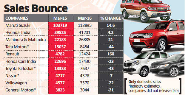 New models and discounts push passenger car sales up by 4.5%