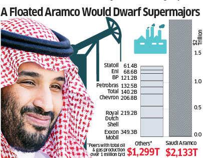 Saudi Arabia plans $2-trillion megafund for post-oil era