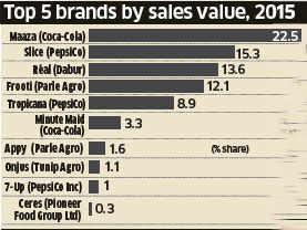 Coca-Cola overtakes rival Pepsi in juice segment