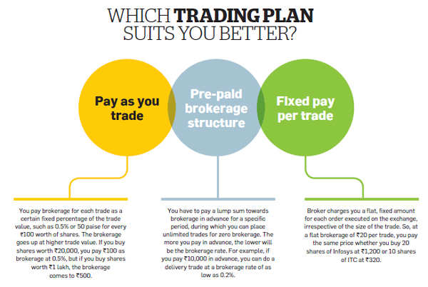 When should you change your financial services provider?