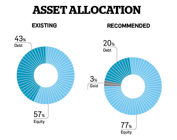 Banerjees need to invest aggressively in equity to ensure financial security