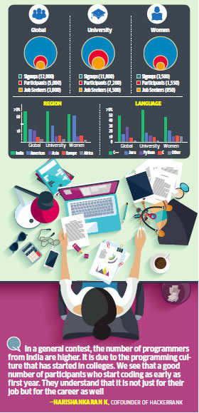 India has highest number of women coders participating in