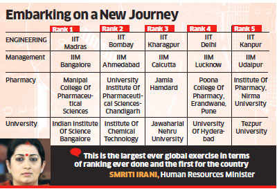Government ranks IIT-Madras, IIM-Bangalore among top education institutions