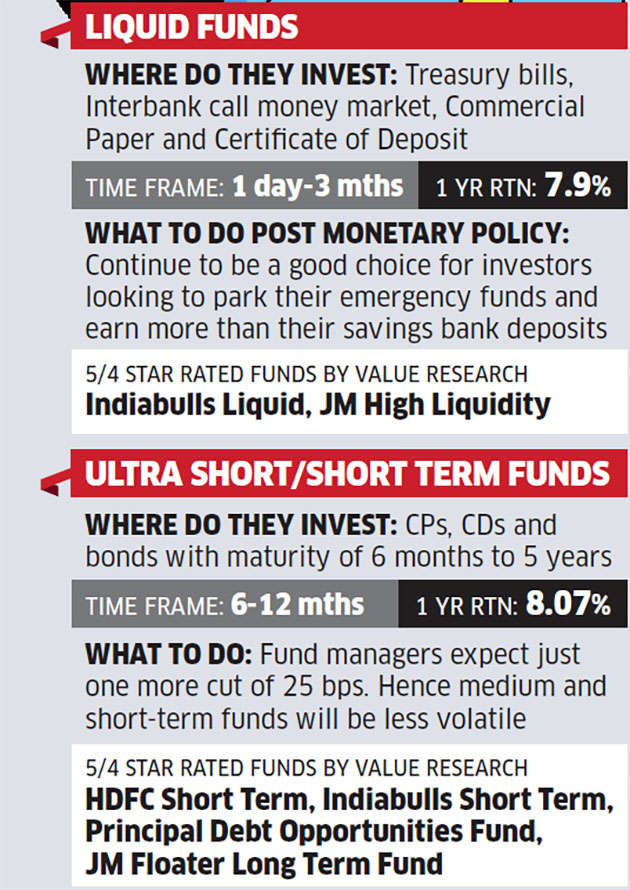 Fixed Income Investing Stick To Ultra Short Term Funds The