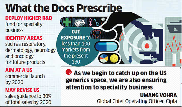 Cipla bets on speciality drugs in US; aims for commercial launch by 2020