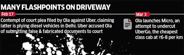 Uber vs Ola: Who will end up dominating the streets?