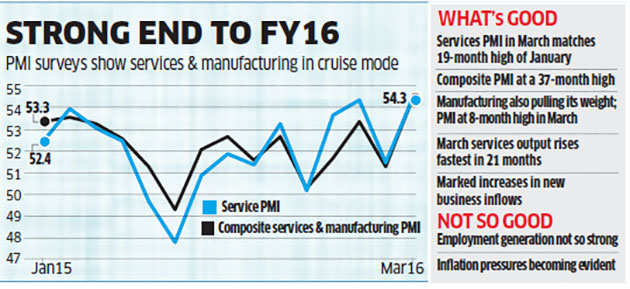 Growth in services picks up pace as demand gallops; on par with manufacturing