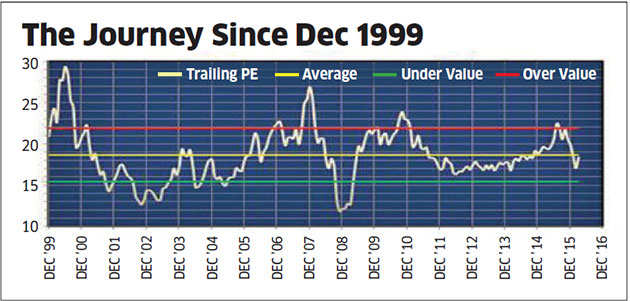 What the PE ratio tells about market direction