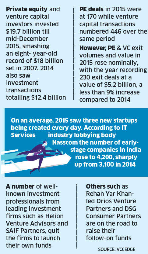 Here's why funds that turned cagey about domestic startups are raising money again