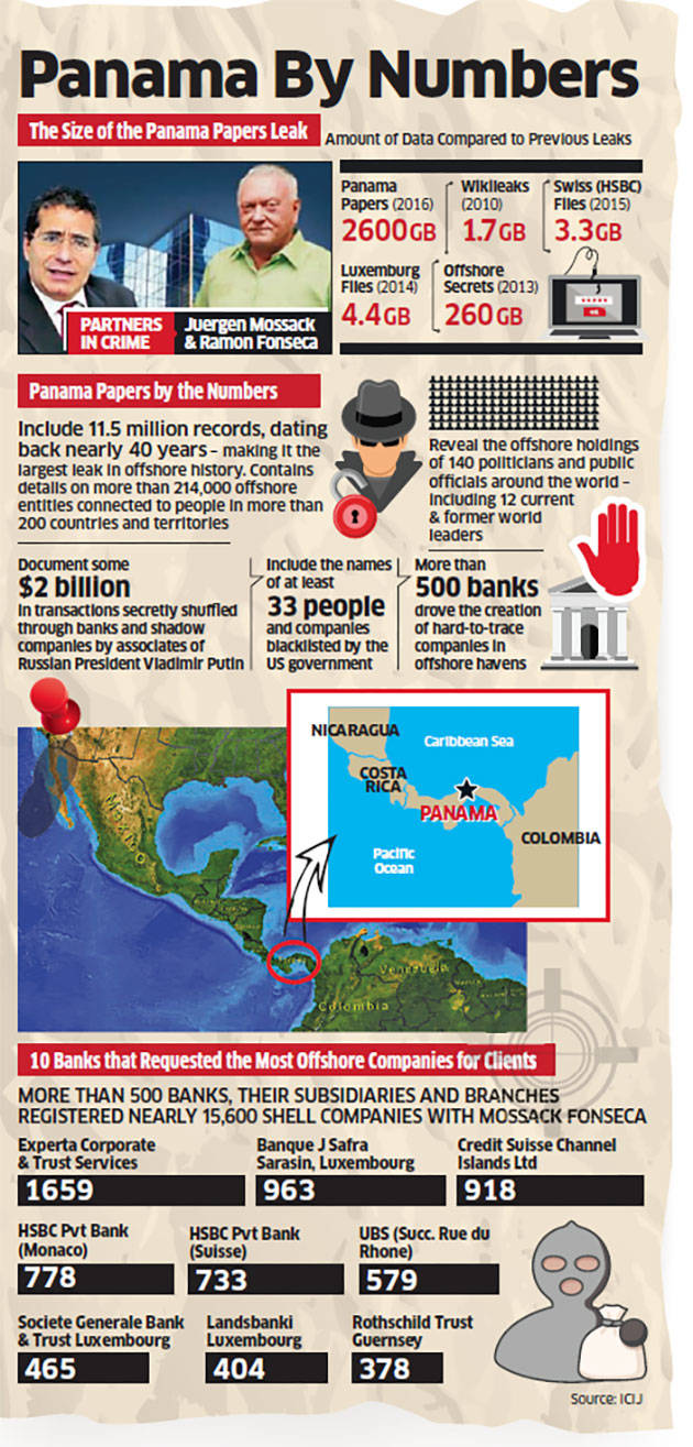How Panama Papers are just the tip of the iceberg