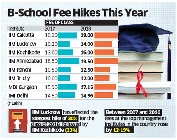 Fees in top B-schools to rise by Rs 46K-3.2 lakh, depending on the institute