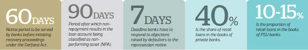 Five rights of loan defaulters