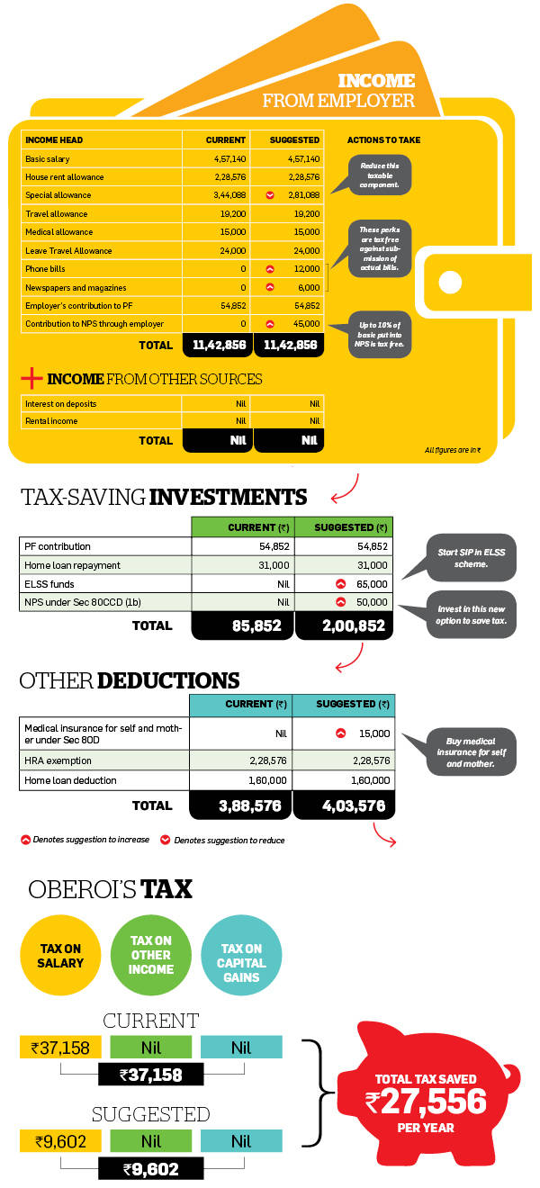 How to cut tax outgo by revamping pay package, hiking tax saving investments